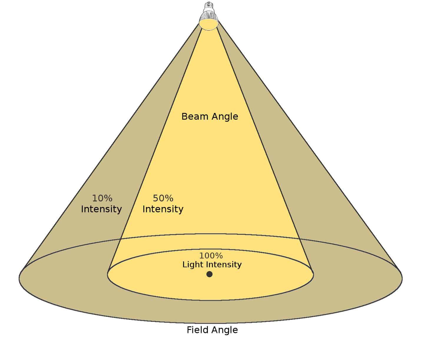 Different light intesity in beam angle vs field angle