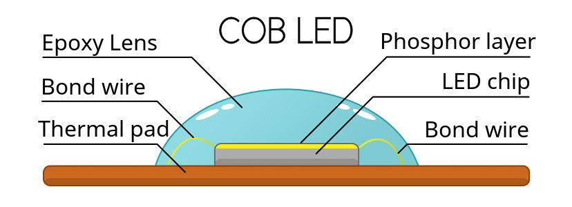 COB LED structure and functional principles