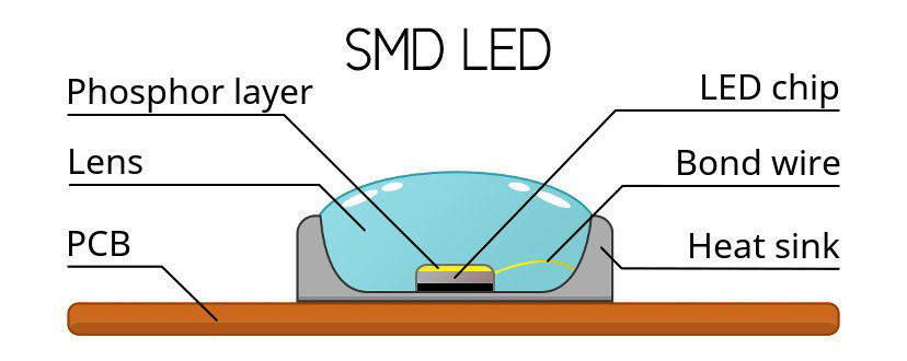 SMD LED structure and functional principles